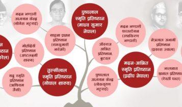 नेपाल कम्युनिष्ट पार्टी नेताका नाममा खोलिएका प्रतिष्ठानलाई गतिविधि गर्न रोक